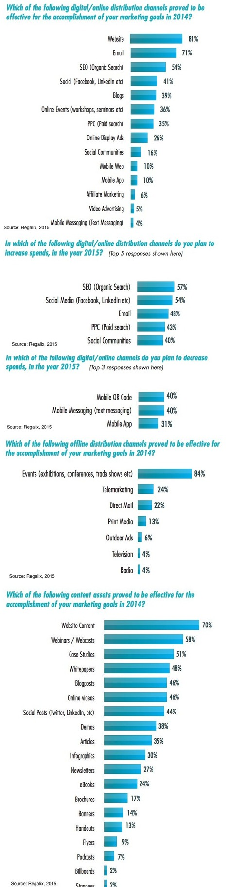 Top B2B Marketing Channels and Tactics - Profs | Elouann Riaux | Scoop.it