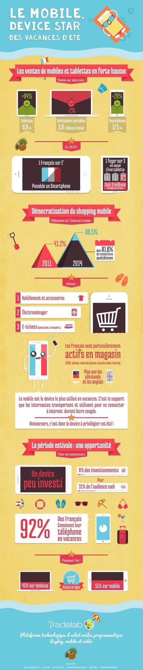 Pendant l'été, 55% des Français achètent sur leur mobile | Geolocalisation & etourisme : local based services & tourism | Scoop.it