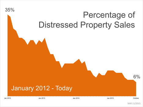 Distressed Property Sales Hit New Low | bay area Real Estate | Scoop.it