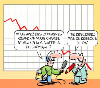 Face à la croissance du chômage (qui se voit trop) Pôle Emploi tripatouille son comptage des chômeurs | chômage | Scoop.it