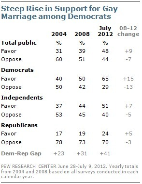 POLL: Marriage Equality Support Surges Among Democrats | LGBT Times | Scoop.it