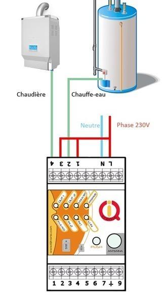 Guide : gestion du chauffage avec l'IQconbox de IQtronic - ..:: Planète-Domotique : Le Blog ::.. | Hightech, domotique, robotique et objets connectés sur le Net | Scoop.it
