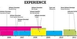 Come trovare lavoro con Pinterest | Tecnologie: Soluzioni ICT per il Turismo | Scoop.it