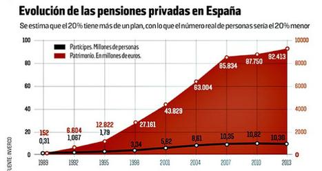 ESPAÑA: El OBJETIVO es PRIVATIZAR las PENSIONES... con SALARIOS más ALTOS no habría problema para financiarlas | La R-Evolución de ARMAK | Scoop.it