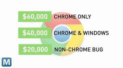Google Offers $1 Million to Hackers Finding Chrome Bugs | All Around Technology | Scoop.it
