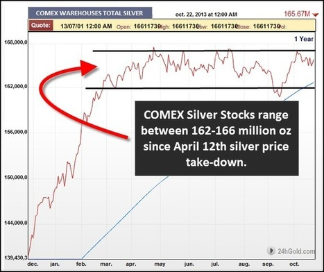 Shanghai Silver Stocks Continue to Decline : SRSrocco Report | Commodities, Resource and Freedom | Scoop.it