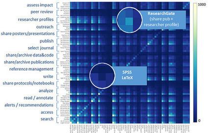 ¿Cuáles son las herramientas 2.0 más usadas por los investigadores? | LabTIC - Tecnología y Educación | Scoop.it