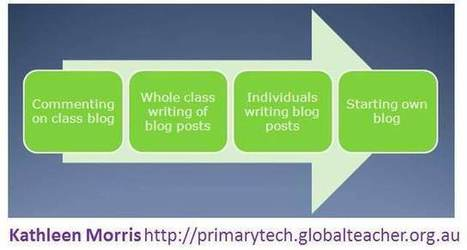 Five Steps to Starting a Class Blog | Primary Tech | Technology education in the F-2 Australian classroom | Scoop.it