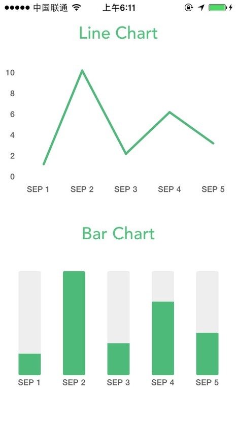 PNChart: A simple and beautiful chart lib used in Piner for iOS | Dev iOS | Scoop.it