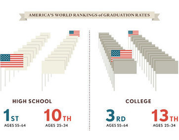 Schooling Ourselves in an Unequal America | Government for the People | Scoop.it
