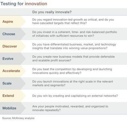 The eight essentials of innovation | McKinsey & Company | Transmedia Storytelling meets Tourism | Scoop.it
