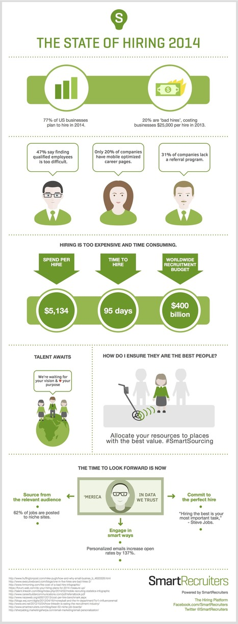 The State Of Hiring 2014 [Infographic] | CAREEREALISM | Successful Job Search | Scoop.it