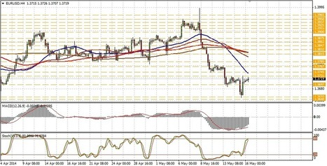 EUR/USD technical analysis for May 16 | Forex Learning | Scoop.it