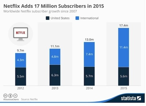 306 millions d'abonnés à la SVOD dans le monde en 2020 | Video_Box | Scoop.it