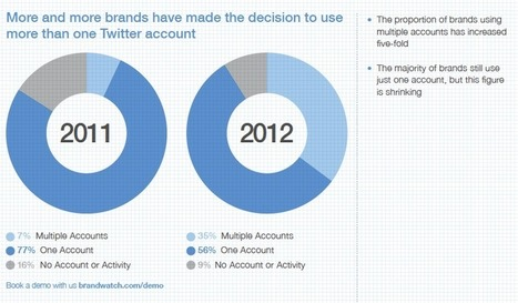 How Brands Used Twitter in 2012 | Twitter Stats, Strategies + Tips | Scoop.it