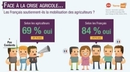Les agriculteurs mieux soutenus par les Français qu'ils ne le croient - Agrisalon | Le Fil @gricole | Scoop.it