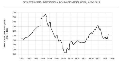 Valor de las acciones de la Bolsa de Nueva York | Gráficos Crack | Scoop.it