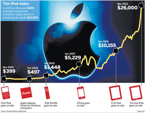 Apple downloads $45bn to shareholders | StockWatch and Market Trend | Scoop.it