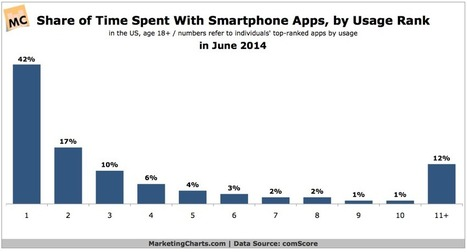Smartphone Users App Time Highly Concentrated | App | Scoop.it