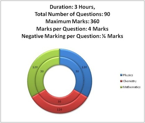 Handling Paper 1 of JEE Main 2014 ~ JEE Main 2014 | JEE Main 2014 Answer Key Results Cutoff | Scoop.it