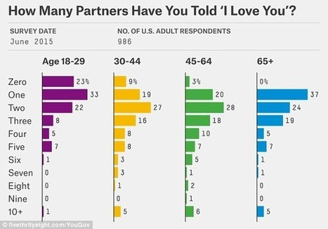 Most people only say 'I love you' to three people in their lives | Morning Radio Show Prep | Scoop.it