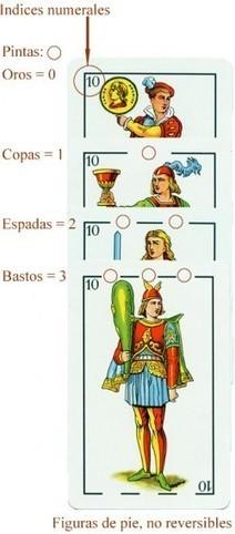 Tipos de barajas según su origen | Diseño y tipografía | Scoop.it