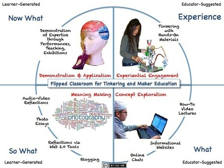 The Flipped Classroom: The Full Picture for Tinkering and Maker Education | Walnut Media Literacy | Scoop.it