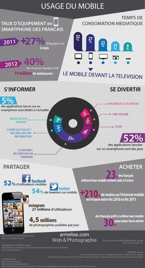 Infographie les chiffres du mobile en france | 694028 | Scoop.it