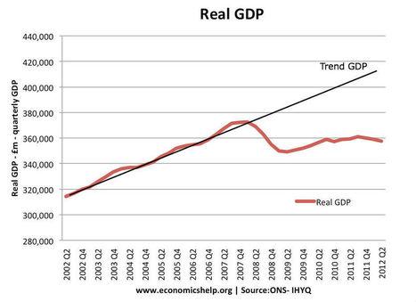 UK Economy in 2013 - Economics Blog | National economy123 | Scoop.it