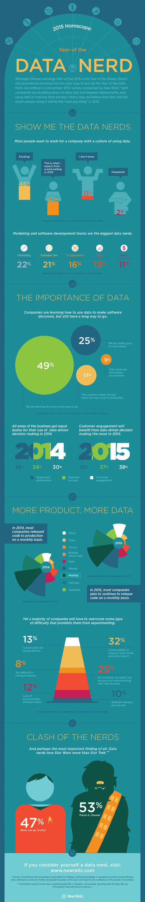 2015: The Year of the Data Nerd [Infographic] | Social Foraging | Scoop.it