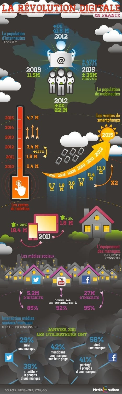 Infographie Révolution du digital | Science, Technology and Society | Scoop.it