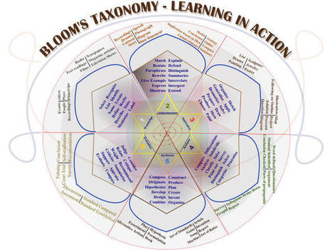 50 Resources For Teaching With Bloom's Taxonomy | UkrEL11 | Scoop.it