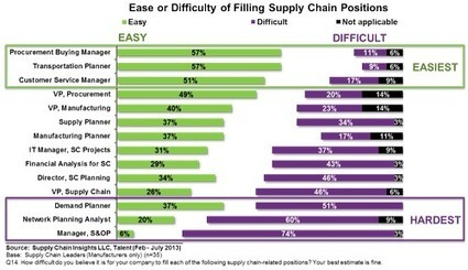EBN - Susan Fourtane - Saving Supply Chain Mid-Management Talent | Procurement | Scoop.it