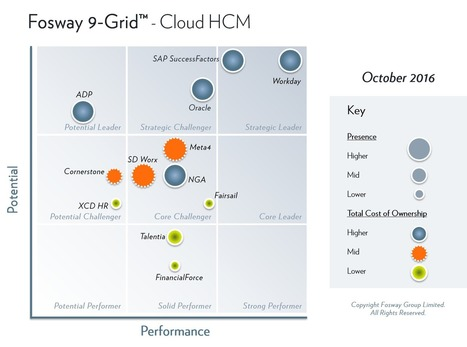 Workday is ranked as the leading solution in Cloud HCM | Workday News | Scoop.it