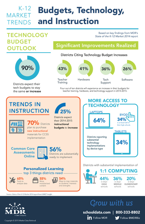 State of the K-12 Market 2014 Findings | schooldata | Accessible eBooks + Technologies = Learning Success! | Scoop.it