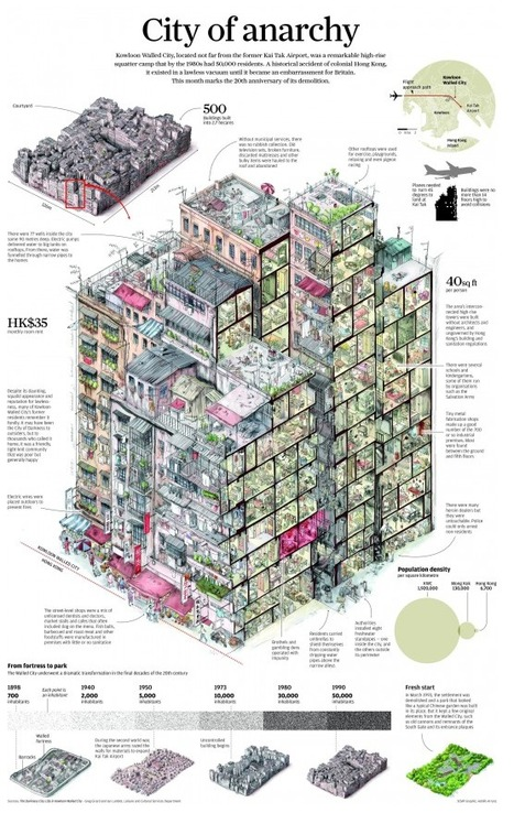 Kowloon Walled City in Hong Kong : 'City of Darkness' | The Architecture of the City | Scoop.it