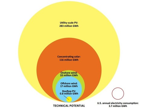 This chart shows the United States' mind-blowing clean energy potential   Lauri's Environment Scope   Scoop.it