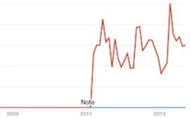 Fine Tuning Your Local Keyword Research Using Google Trends | SEO,SMO | Scoop.it