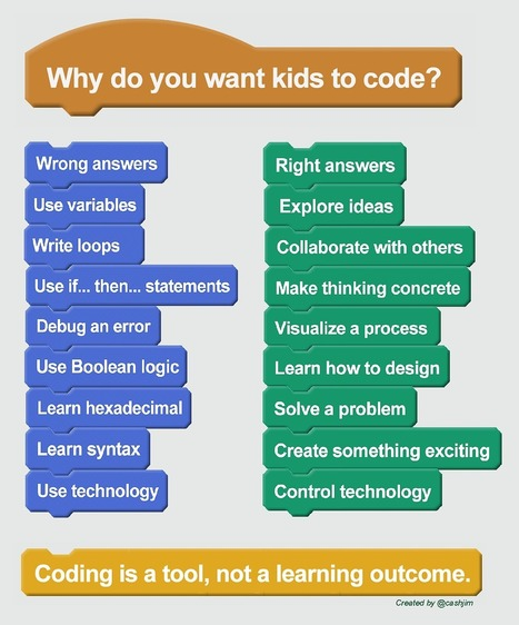 Why do you want kids to code? | iPads, MakerEd and More  in Education | Scoop.it
