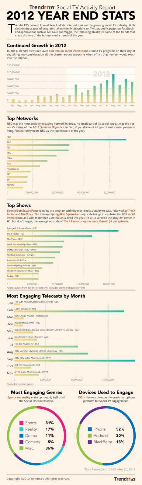 2012 takeaways: sports and SpongeBob dominated social TV [infographic] - Lost Remote | Second Screen, Social TV & Gamification | Scoop.it