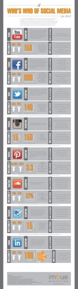 A Who's who of Social Media ... for 2012 | Social on the GO!!! | Scoop.it