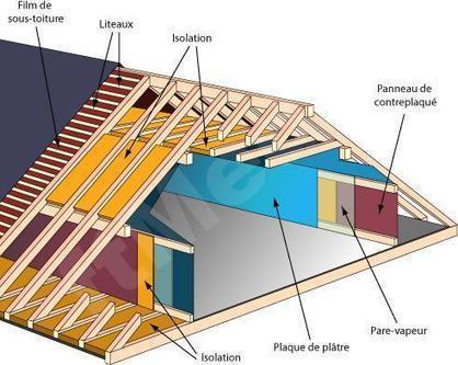 isolation des combles point essentiels cons. Black Bedroom Furniture Sets. Home Design Ideas
