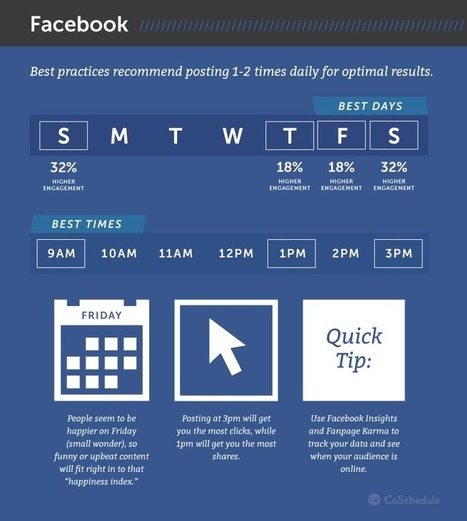 10 Fundamental Ways To Boost Your Facebook Organic Reach By 193% - CoSchedule Blog | Social Mediapalooza | Scoop.it