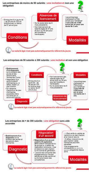 le contrat de génération partagé avec 450 DRH | Evaluation | Scoop.it