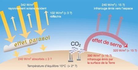 Changement climatique : climat et effet de serre - notre-planete.info   réchauffement climatique   Scoop.it