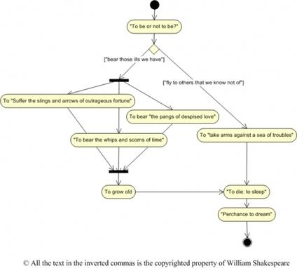 [MODEL 2012] UML, un langage pour les amener tous et dans les ... | Modelisation UML | Scoop.it