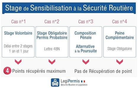 Stage de sensibilisation à la sécurité routière - LegiPermis | Sécurité routière | Scoop.it