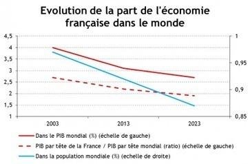 Situation globale de la France dans 10 ans | Agir pour le bien-être et la dignité des séniors | Scoop.it