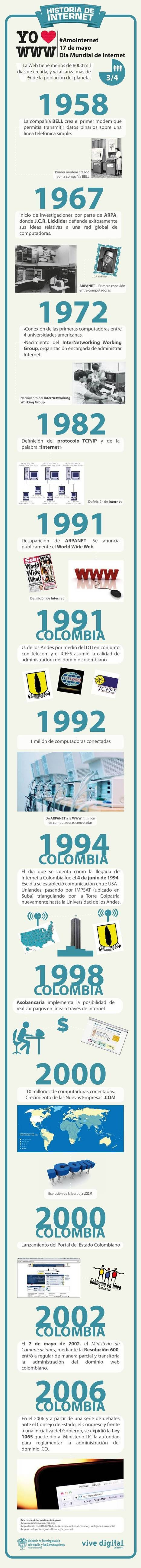 Historia del Internet en Colombia | Internet | Scoop.it