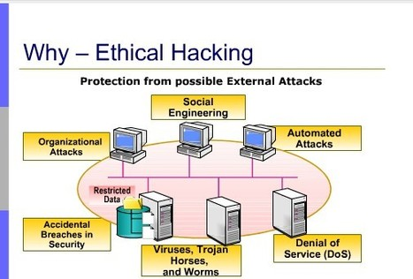 Ethical Hacking-Way To IT Security | Ethical Hacking | Scoop.it